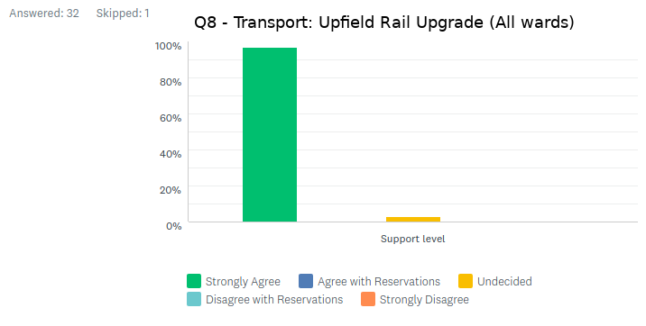 Support for Public Transport Upgrades by Council Candidates in 2020 MorelandVotes